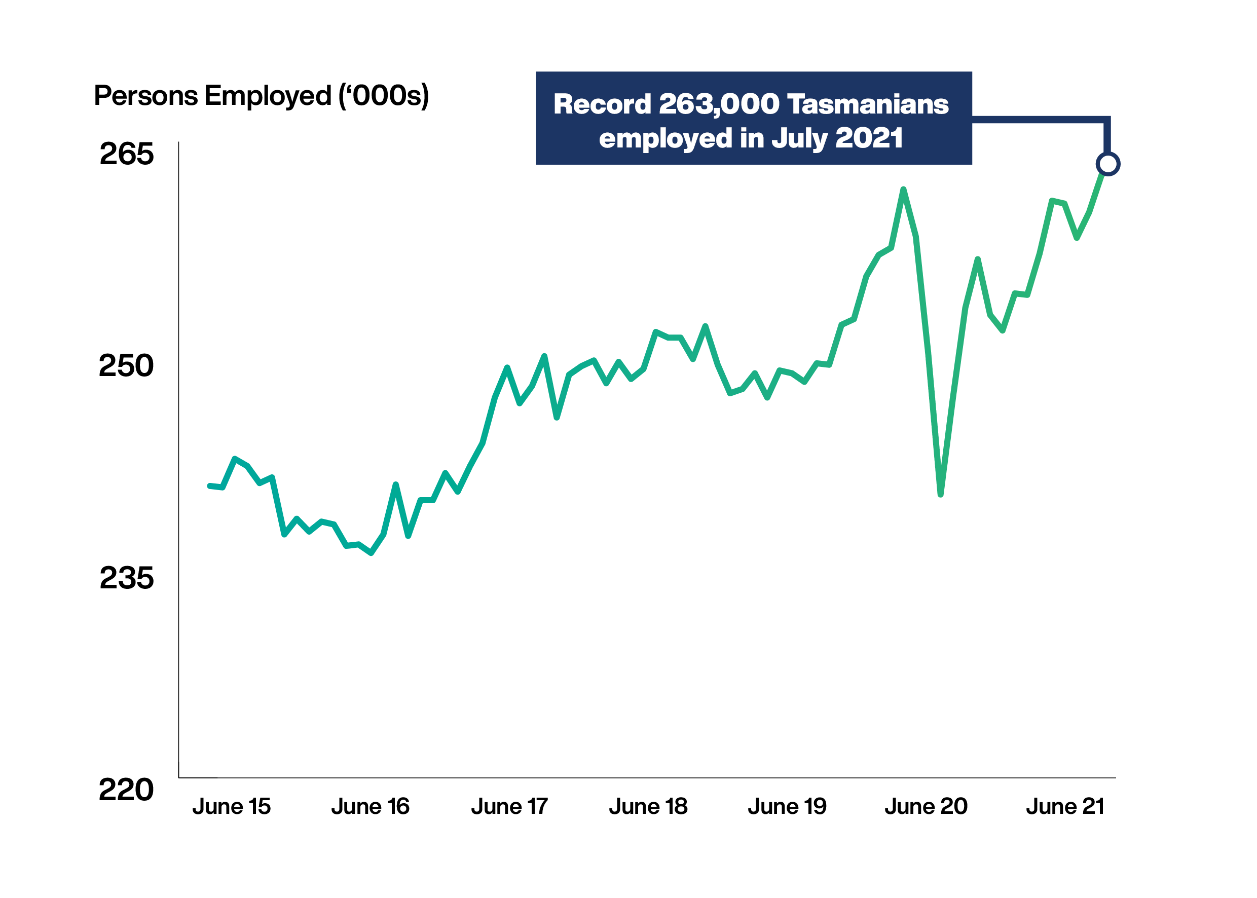 Record 263,000 Tasmanians employed in July 2021